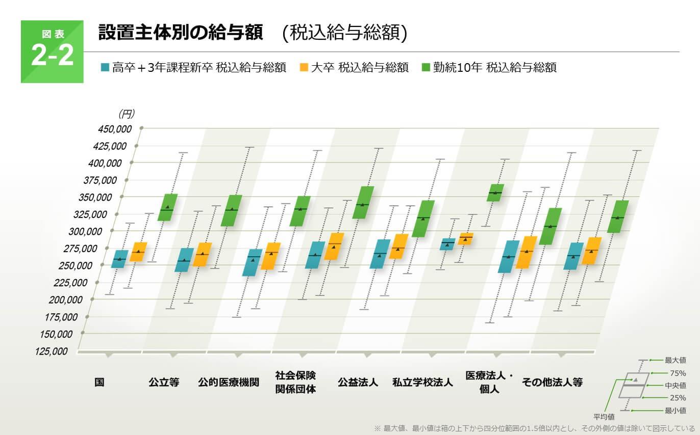 図表2-2設置主体別の給与額(税込給与総額)